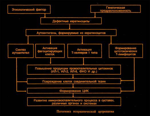 Vaikeste liigendite ravi artriit